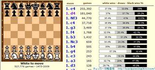 チェス 定石